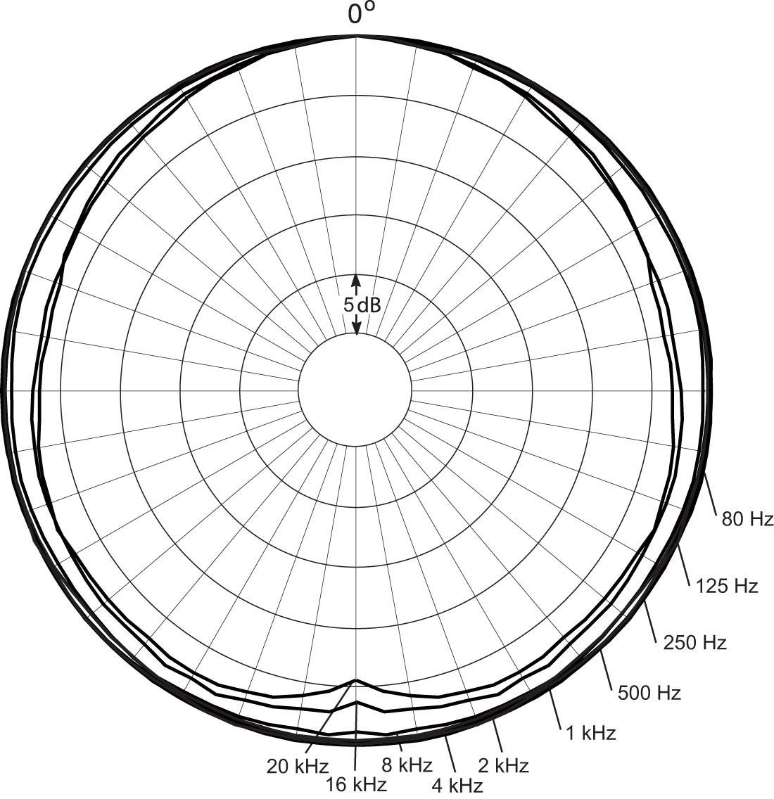 dpa microphones sc fmk beige d screet omnidirectional response chart acircmiddot dpa microphones directional characteristics of dpa 4063