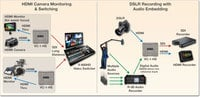 HDMI to SDI Video Converter