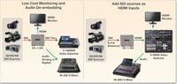 SDI to HDMI Video Converter