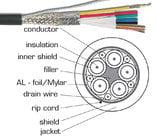 Kramer BC-5X5S-100M Bulk Cable, 100M 5 Mini Coax