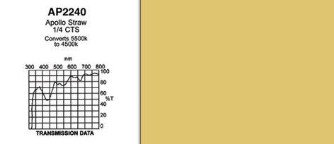 "Apollo Design Technology AP-GEL-2240 20"" x 24"" Sheet of ""Apollo Straw 1/4 CTS"" Gel AP-GEL-2240"
