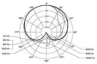 Beyerdynamic DT297-PV-MKII-250 Headset Mic 721.042 DT297-PV-MKII-250