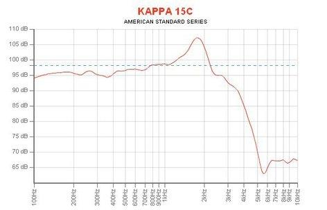 "Eminence Speaker KAPPA-15C 15"" Woofer for PA Applications KAPPA-15C"
