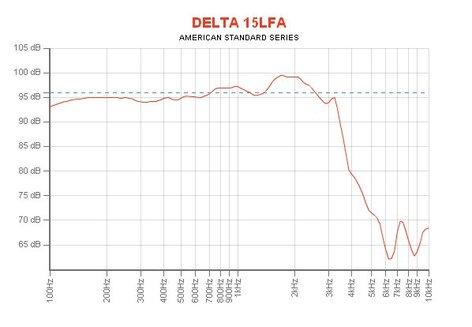 "Eminence Speaker DELTA-15LFA 15"" Woofer for PA Applications DELTA-15LFA"