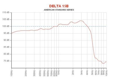 "Eminence DELTA-15B 15"" Woofer for Vocal Wedge Applications DELTA-15B"