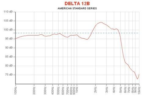 """Eminence Speaker DELTA-12B 12"""" Woofer for Vented Enclosures DELTA-12B"""