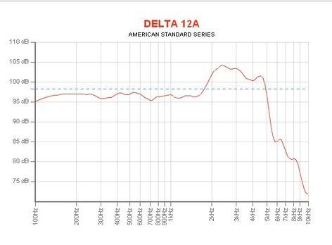 "Eminence Speaker DELTA-12A 12"" Woofer for PA Applications DELTA-12A"