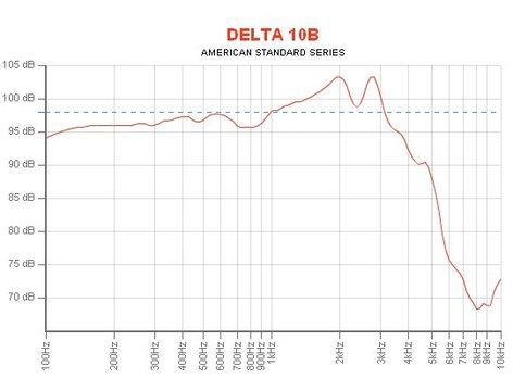 "Eminence Speaker DELTA-10B 10"" Mid-Bass Midrange Woofer DELTA-10B"