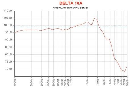 "Eminence Speaker DELTA-10A 10"" Woofer for PA Applications DELTA-10A"