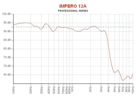 """Eminence Speaker IMPERO 12A 12"""" High Power Woofer IMPERO 12A"""