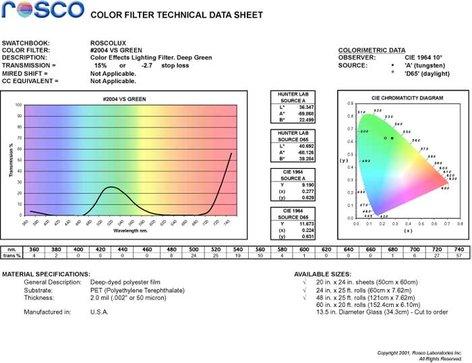 "Rosco Laboratories Roscolux #2004 20""x24"" Sheet of Vittorio Storaro Green Color Filter 2004"