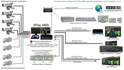 NewTek 3Play 4800 Multi-Channel HD/SD Live Sports Video Replay System 3PLAY-4800