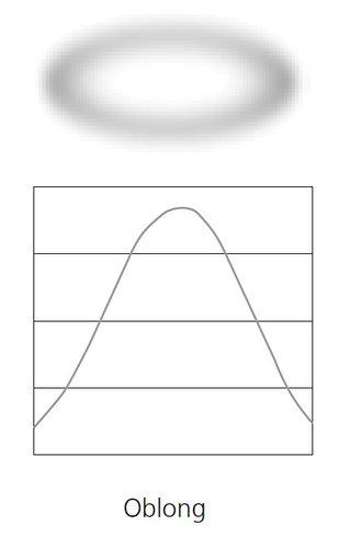 """ETC SELON-9-1 9"""" Narrow Rotating Lens (Oblong Field) in White Frame for D60 Fixture SELON-9-1"""