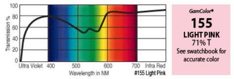 "GAM 155-GAM 20"" x 24"" GamColor Light Pink Gel Filter 155-GAM"