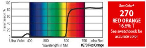 "GAM 270-GAM 20"" x 24"" GamColor Red Orange Gel Filter 270-GAM"