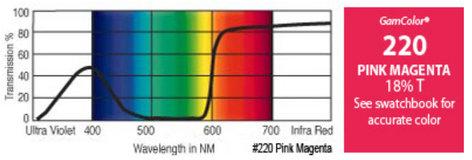 """GAM 220-GAM 20"""" x 24"""" GamColor Pink Magenta Gel Filter 220-GAM"""