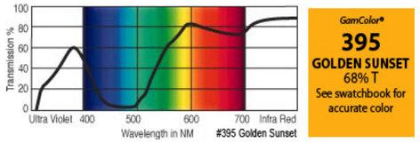 "GAM 395-GAM 20"" x 24"" GamColor Golden Sunset Gel Filter 395-GAM"