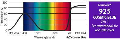 """GAM 925-GAM 20"""" x 24"""" GamColor Cosmic Blue Gel Filter 925-GAM"""
