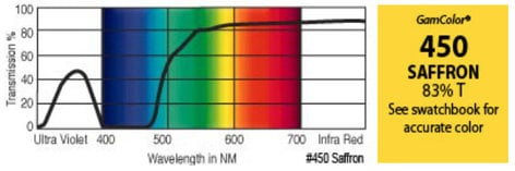 "GAM 450-GAM 20"" x 24"" GamColor Saffron Gel Filter 450-GAM"
