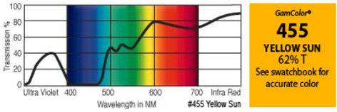 """GAM 455-GAM 20"""" x 24"""" GamColor Yellow Sun Gel Filter 455-GAM"""