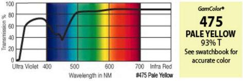 """GAM 475-GAM 20"""" x 24"""" GamColor Pale Yellow Gel Filter 475-GAM"""