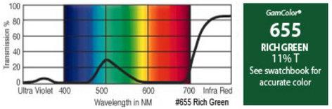 """GAM 655-GAM 20"""" x 24"""" GamColor Rich Green Gel Filter 655-GAM"""