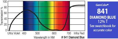 "GAM 841-GAM 20"" x 24"" GamColor Diamond Blue Gel Filter 841-GAM"