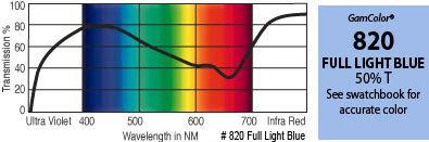 """GAM 820-GAM 20"""" x 24"""" GamColor Full Light Blue Gel Filter 820-GAM"""