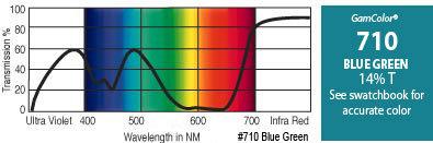 """GAM 710-GAM 20"""" x 24"""" GamColor Blue Green Gel Filter 710-GAM"""