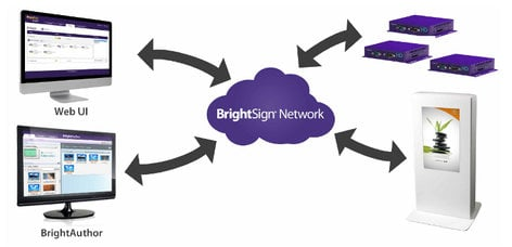 BrightSign BSNSUB1 BrightSign Network Annual Subscription BSNSUB1