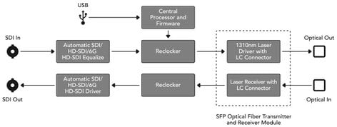 Blackmagic Design CONVMOF-4K Optical Fiber to SDI, SDI to Optical Fiber 4K Mini Converter CONVMOF-4K