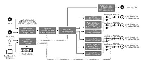 Blackmagic Design CONVOPENGCSAUD OpenGear Converter - SDI/HD-SDI Audio De-Embedder to 8-Channel AES/EBU or 4-Channel Analog Audio CONVOPENGCSAUD