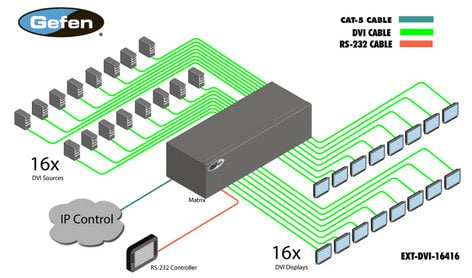 Gefen Inc EXT-DVI-16416  16x16 DVI Crosspoint Matrix  EXT-DVI-16416