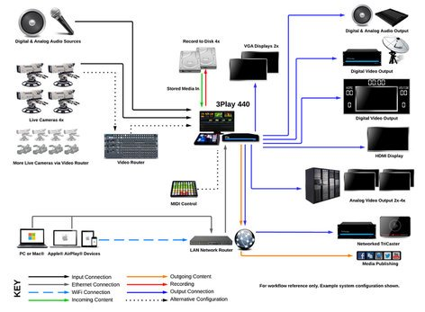NewTek 3PLAY 440 4 Input HD-SD Switchable Video Replay System with Control Surface 3PLAY-440