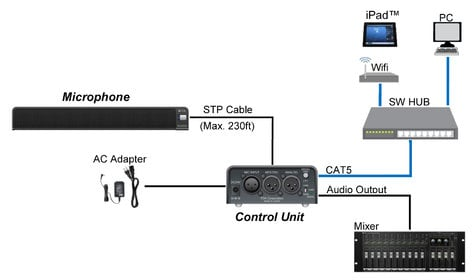 TOA AM-1SET QAM Real-Time Steering Array Microphone System AM-1SETQAM