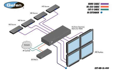Gefen EXT-HD-SL-444  4x4 Seamless Matrix for HDMI EXT-HD-SL-444