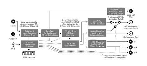 Blackmagic Design CONVMH/DUTYASA4K  Mini Converter Heavy Duty SDI to Analog 4K CONVMH/DUTYASA4K