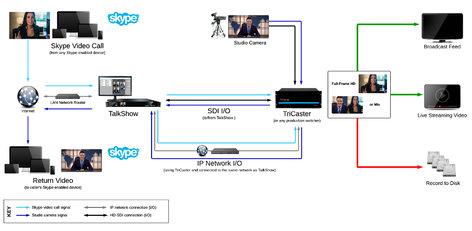 NewTek TalkShow VS-100 Skype Live Video Interview System TSVS-100