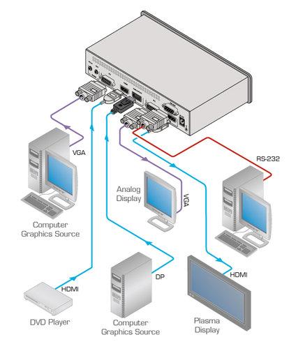 Kramer VP-461 3-Input Analog & HDMI ProScale Presentation Switcher-Scaler VP461
