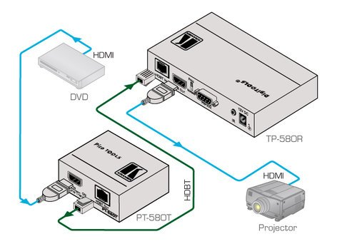 Kramer PT-580T HDMI over Twisted Pair HDBaseT Transmitter PT-580T
