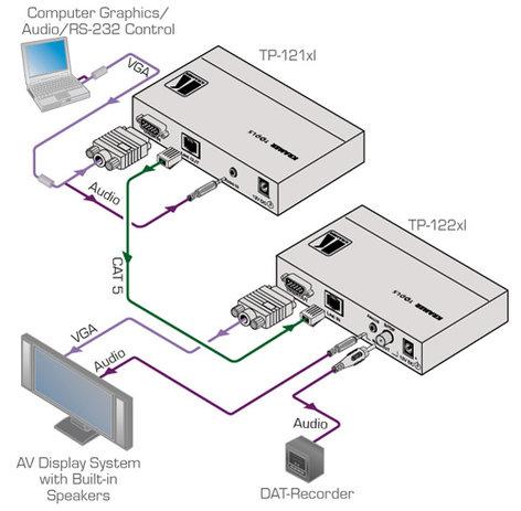 Kramer TP-122XL Receiver Vid & Stereo/Twstd Pr TP-122XL