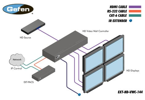 Gefen Inc EXT-HD-VWC-144 2x2 HD Video Wall Controller EXT-HD-VWC-144