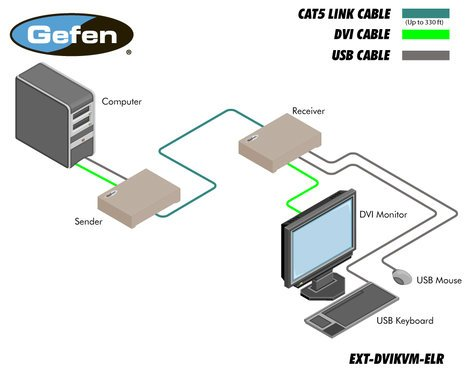 Gefen Inc EXT-DVIKVM-ELR Extra Long Range Extender with DVI and USB EXT-DVIKVM-ELR