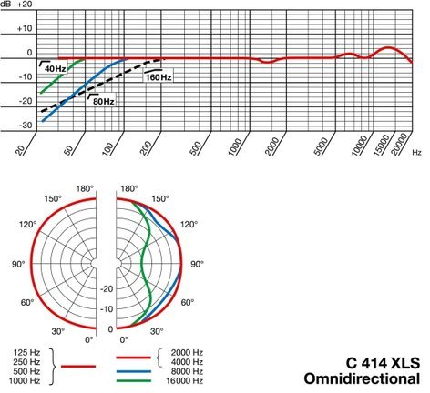 AKG C414 XLS Multipattern Large Diaphragm Studio Condenser Microphone C414/XLS