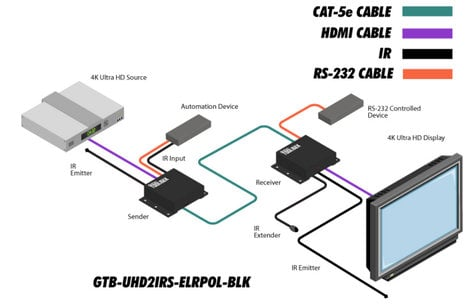 Gefen GTB-UHD2IRS-ELRPOL-B LK 4K Ultra HD ELR-POL Extender With RS-232 And  2-way IR