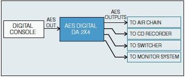 Henry Engineering DIGITAL-DA-2X4 Digital DA 2X4 Zero Delay AES/SPDIF Distribution System DIGITAL-DA-2X4