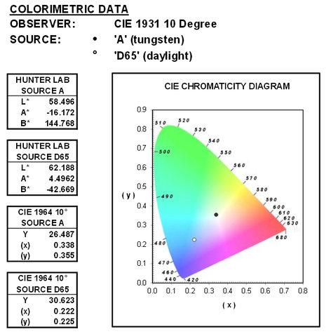 Rosco Laboratories 43202  Full Blue CTB Cinedichro Glass Filter 43202
