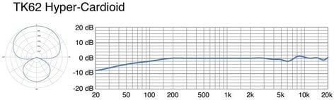 Telefunken Elektroakustik M62 Stereo Set Matched Pair of M62 FET Hypercardioid Condenser Microphones M62-STEREO-SET