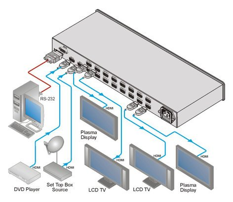 Kramer VM-216H  2x1:16 HDMI Distribution Amplifier VM-216H