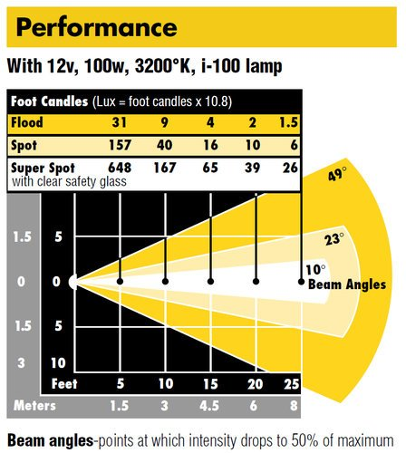 Lowel Light Mfg id-045 Dimmable id-light Set with Anton Bauer Tap ID-045
